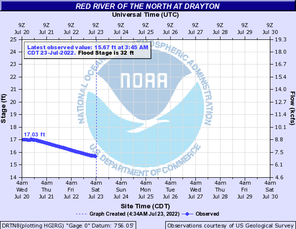 Red River of the North at Drayton