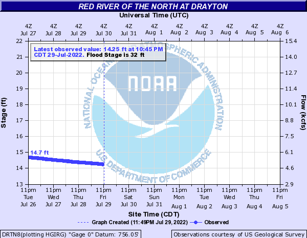 River level in Drayton