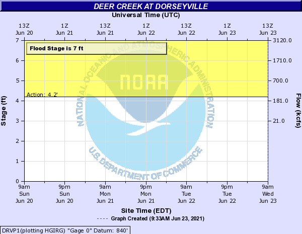 Deer Creek at Dorseyville