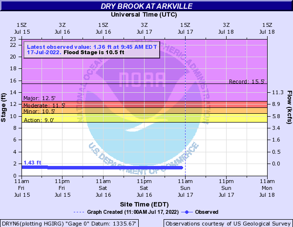 Dry Brook at Arkville