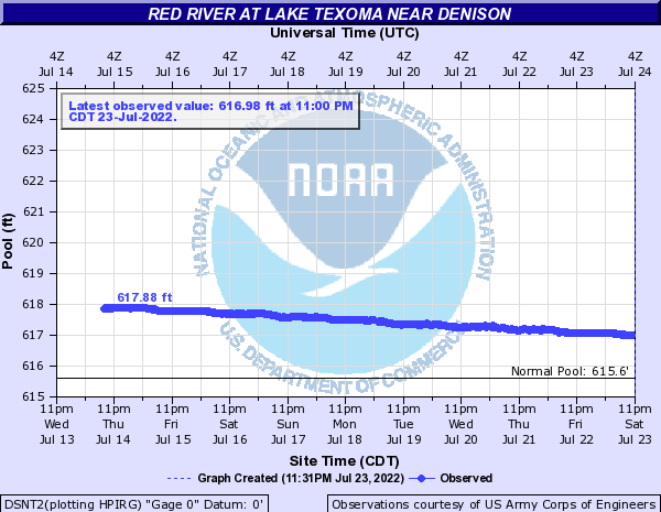 Red River at Lake Texoma near Denison
