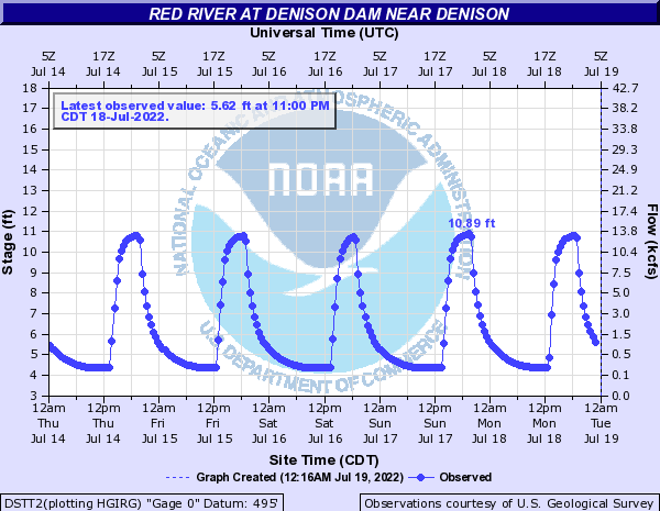 Red River at Denison Dam near Denison
