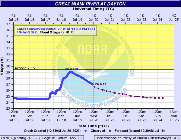 Great Miami River at Dayton