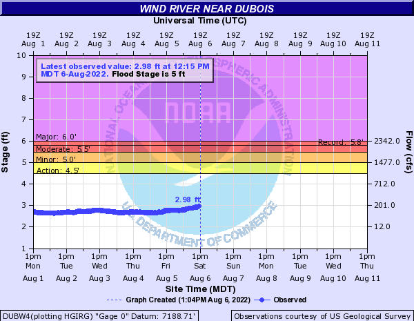 Hydrograph for the Wind River near Dubois