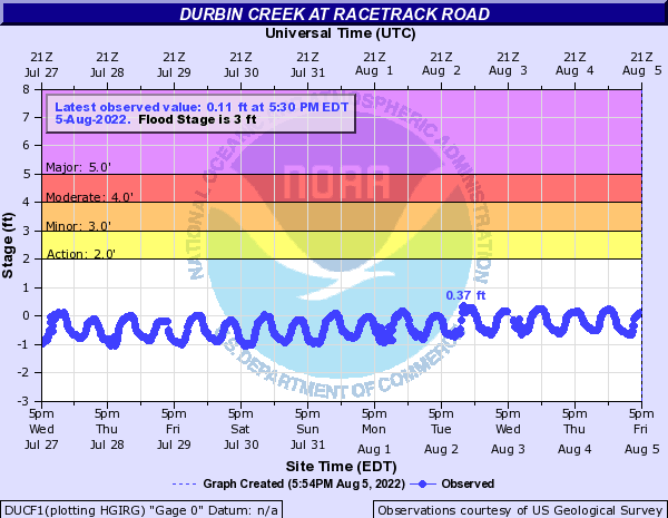 Durbin Creek at Racetrack Road