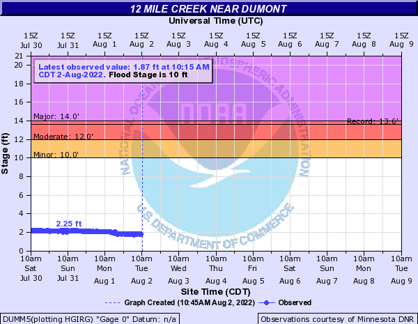 12 Mile Creek near Dumont