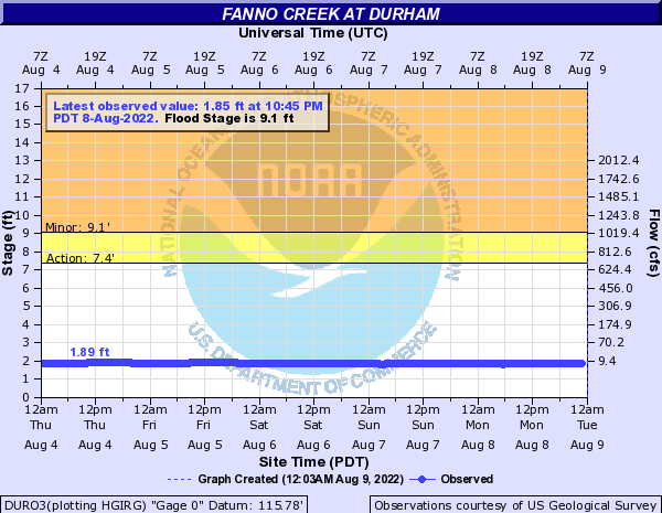 Fanno Creek at Durham