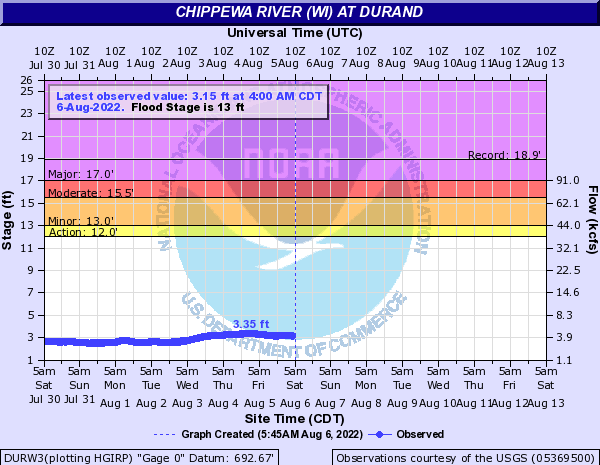 Chippewa River (WI) at Durand