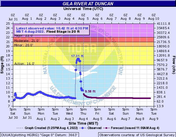 Gila River at Duncan