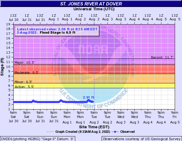 St. Jones River at Dover