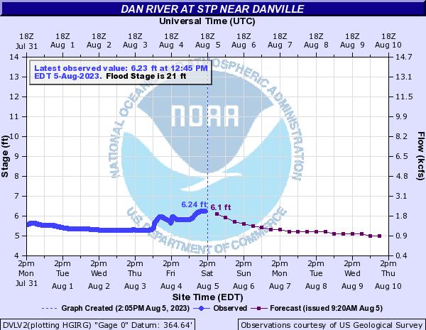 Dan River at Danville