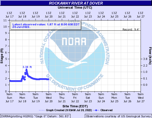 Rockaway River at ROCKAWAY RIVER AT DOVER