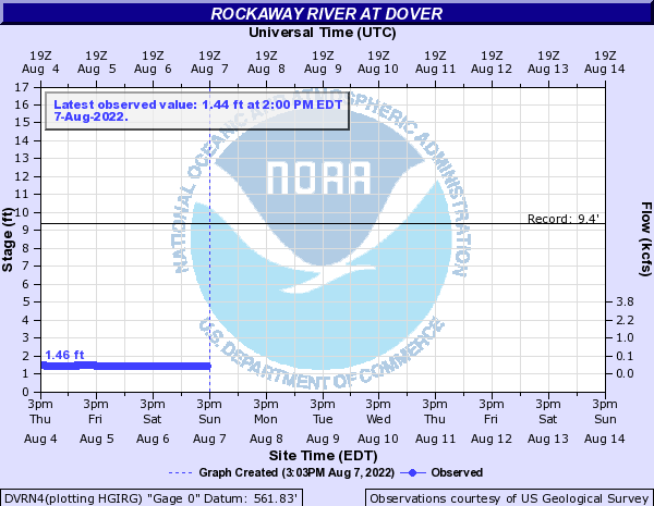 Rockaway River at Dover