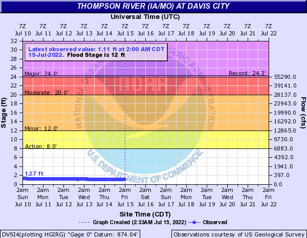 Thompson River (IA/MO) at Davis City
