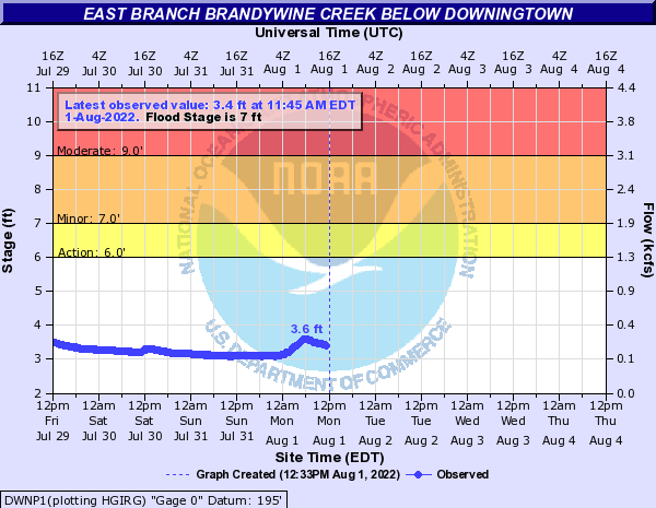 NWS Hydrological Prediction Graph for E Brandywine DTown
