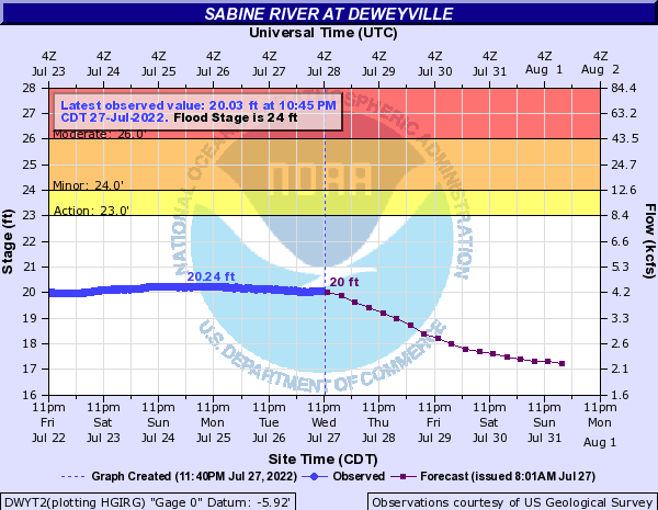Sabine River at Deweyville