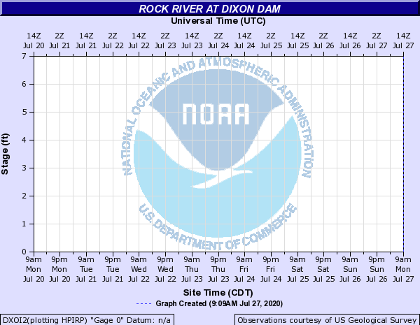 Rock River at Dixon Hydro