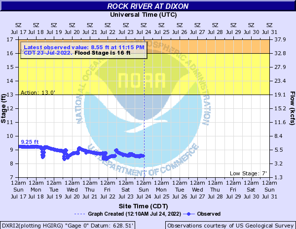 Rock River at Dixon
