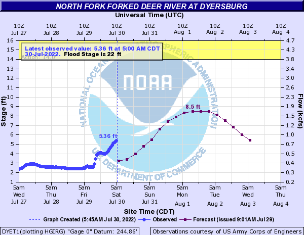 North Fork Forked Deer River at Dyersburg