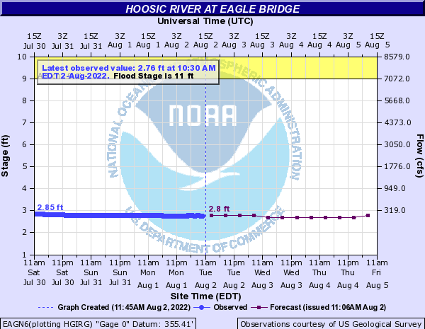 Forecast Hydrograph for EAGN6