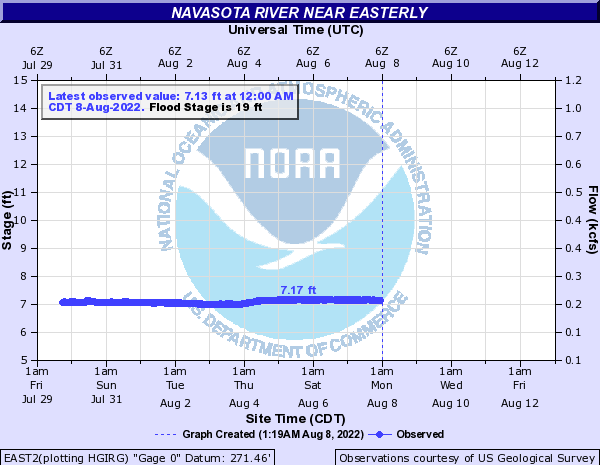 Navasota River near Easterly