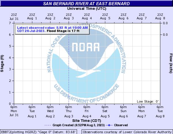 TexasRiverData.com San Bernard River near East Bernard