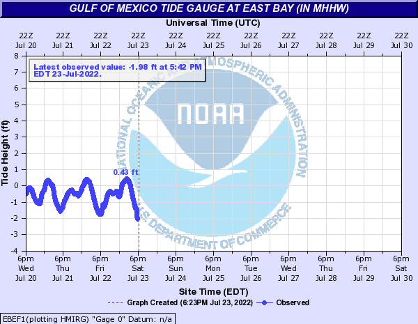 Gulf of Mexico Tide Gauge at East Bay (In MHHW)