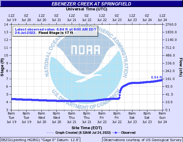 Ebenezer Creek at Springfield