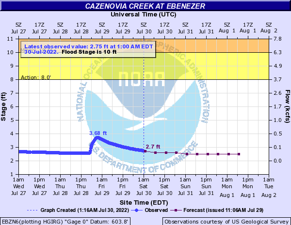 Cazenovia Creek at Ebenezer