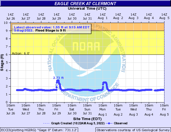 Eagle Creek (IN) at Clermont