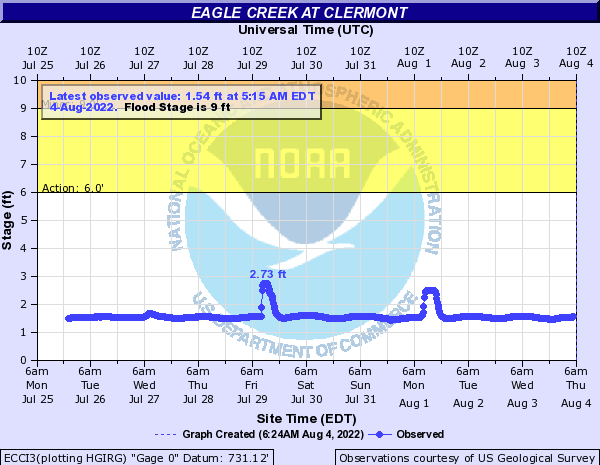 Eagle Creek at Clermont