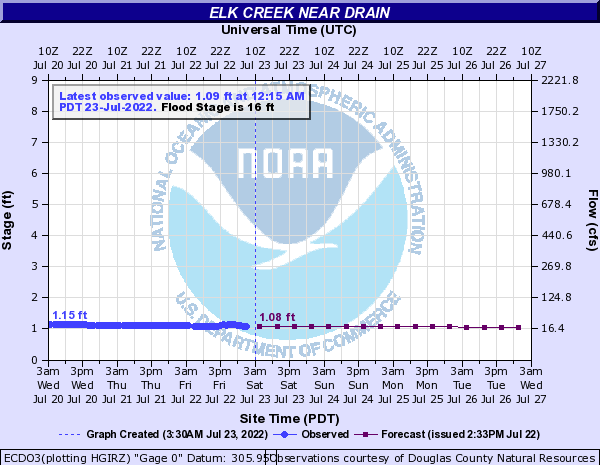 Elk Creek near Drain