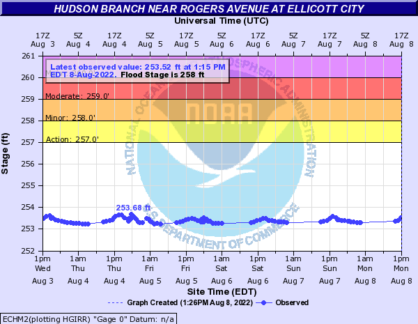 Hudson Branch at Ellicott City