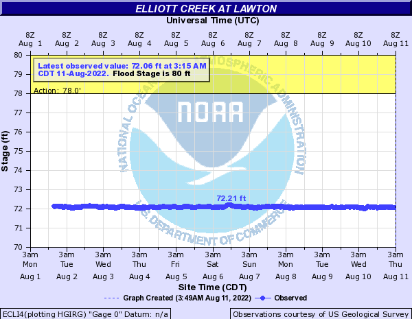 Elliott Creek at Lawton