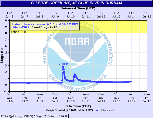 Ellerbee Creek (NC) at Club Blvd in Durham