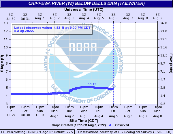 Chippewa River (WI) below Dells Dam (Tailwater)