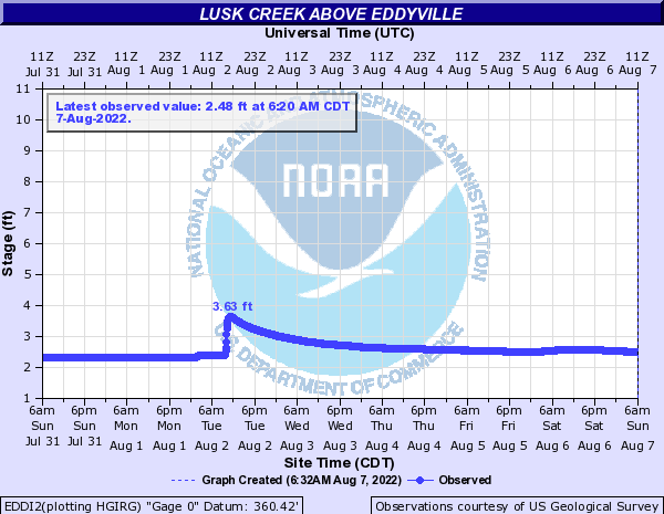 Lusk Creek above Eddyville