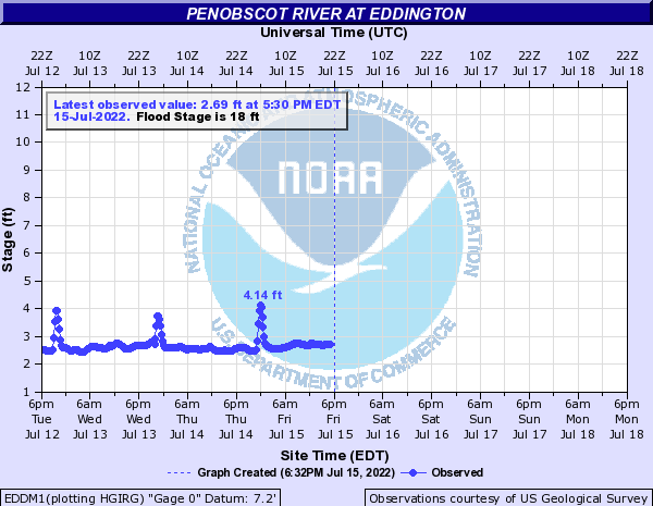 Penobscot River at Eddington