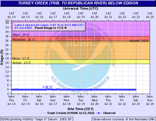 Turkey Creek (trib. to Republican River) below Edison