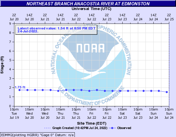 Northeast Branch Anacostia River at Edmonston