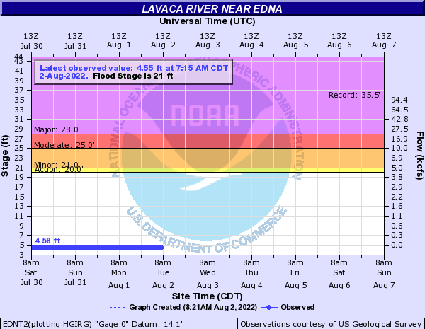 Lavaca River near Edna