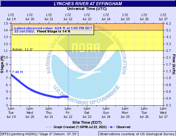 Lynches River at Effingham