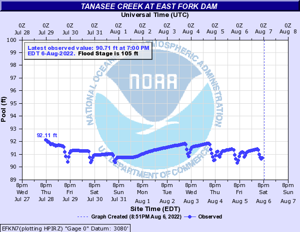 Tanasee Creek at EAST FORK DAM