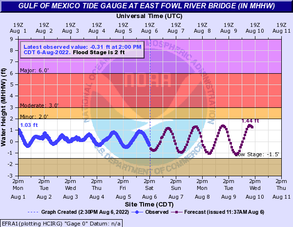 Gulf of Mexico Tide Gauge at East Fowl River Bridge (IN MHHW)