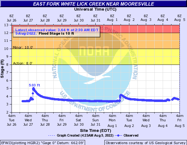 East Fork White Lick Creek near Mooresville
