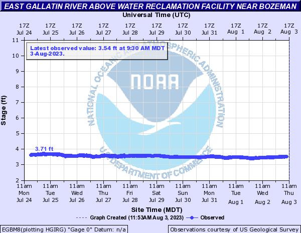 Live river Gauge from NOAA