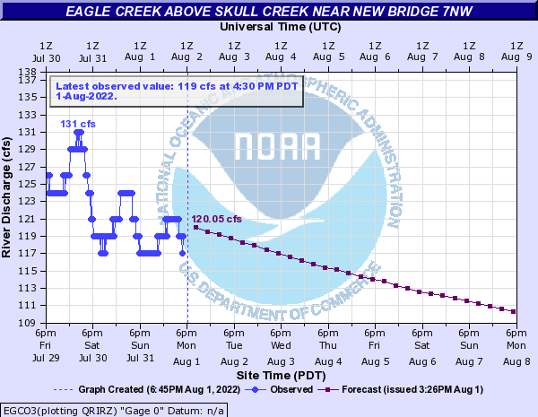 Eagle Creek above Skull Creek near New Bridge 7NW