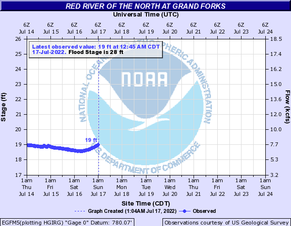 River level in East Grand forks