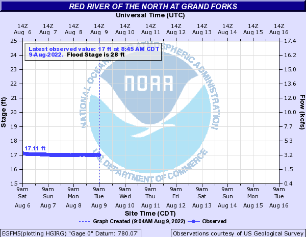Red River Levels