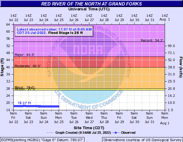 Red River of the North at East Grand Forks